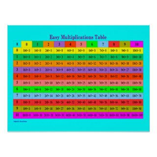 Easy Multiplications Full Chart Print